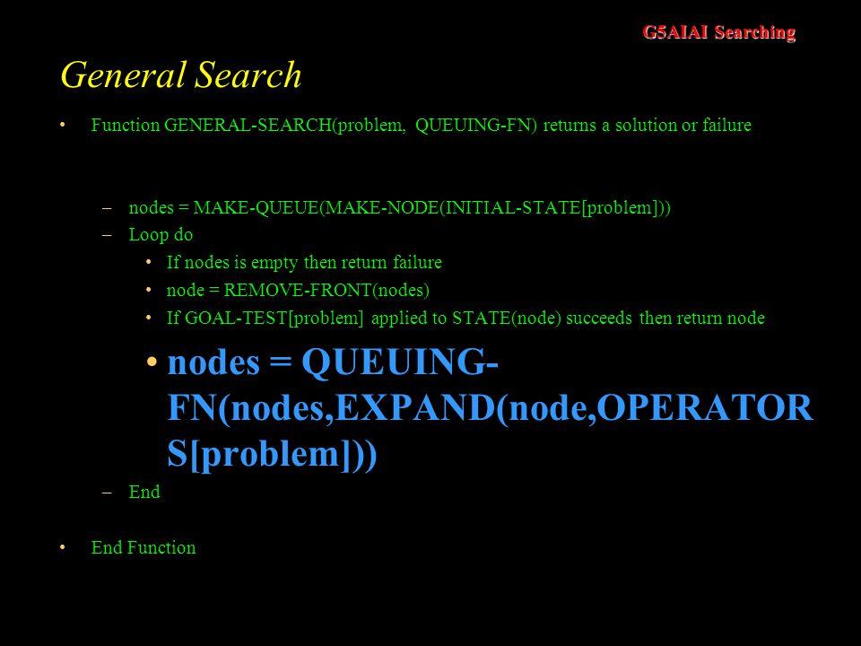 nodes = QUEUING-FN(nodes,EXPAND(node,OPERATORS[problem]))